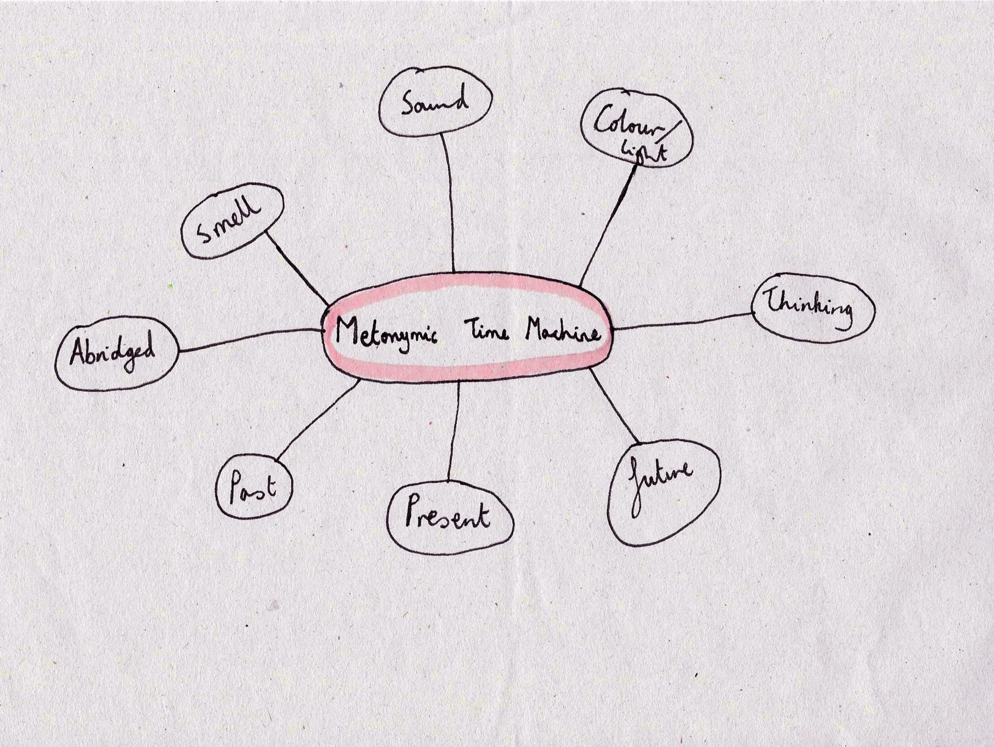 MTMspidagram